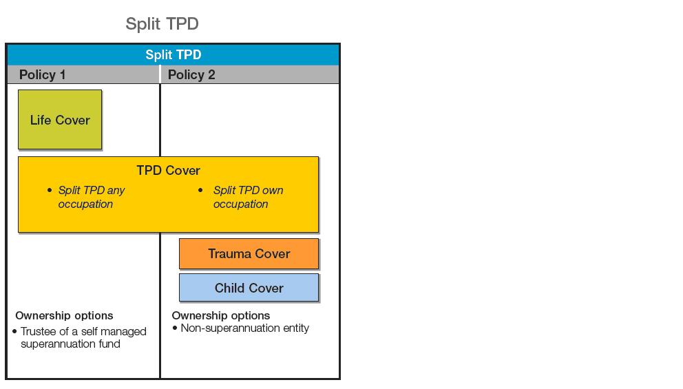 split-tpd
